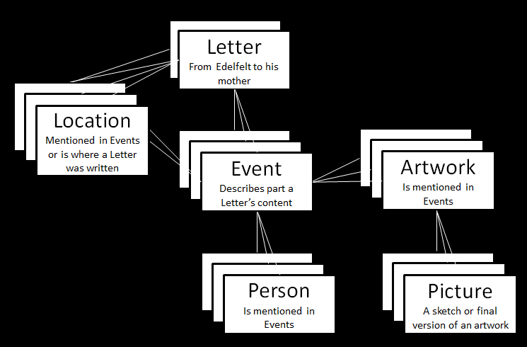 Graph of the API layout.
